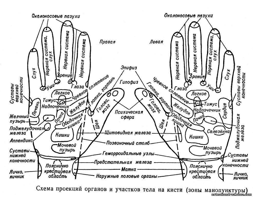 методики (точечный массаж,